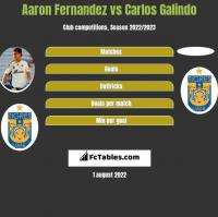 Aaron Fernandez vs Carlos Galindo h2h player stats