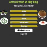 Aaron Greene vs Billy King h2h player stats