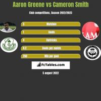 Aaron Greene vs Cameron Smith h2h player stats