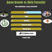 Aaron Greene vs Chris Forrester h2h player stats