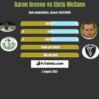 Aaron Greene vs Chris McCann h2h player stats