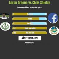 Aaron Greene vs Chris Shields h2h player stats