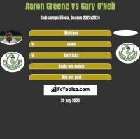 Aaron Greene vs Gary O'Neil h2h player stats