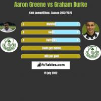 Aaron Greene vs Graham Burke h2h player stats