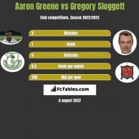 Aaron Greene vs Gregory Sloggett h2h player stats
