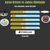 Aaron Greene vs James Akintunde h2h player stats