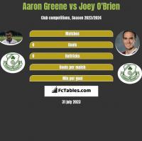 Aaron Greene vs Joey O'Brien h2h player stats