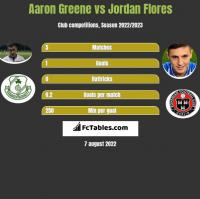 Aaron Greene vs Jordan Flores h2h player stats