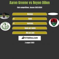Aaron Greene vs Reyon Dillon h2h player stats