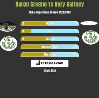 Aaron Greene vs Rory Gaffney h2h player stats