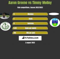 Aaron Greene vs Timmy Molloy h2h player stats