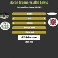 Aaron Greene vs Alfie Lewis h2h player stats