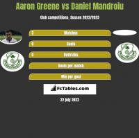 Aaron Greene vs Daniel Mandroiu h2h player stats