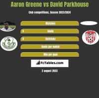 Aaron Greene vs David Parkhouse h2h player stats