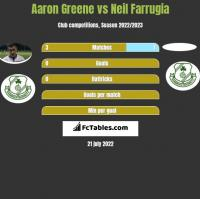 Aaron Greene vs Neil Farrugia h2h player stats