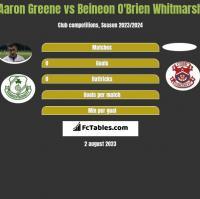 Aaron Greene vs Beineon O'Brien Whitmarsh h2h player stats