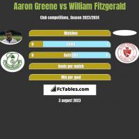 Aaron Greene vs William Fitzgerald h2h player stats