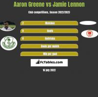 Aaron Greene vs Jamie Lennon h2h player stats