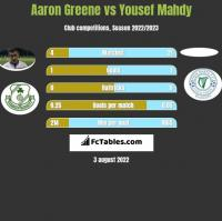 Aaron Greene vs Yousef Mahdy h2h player stats