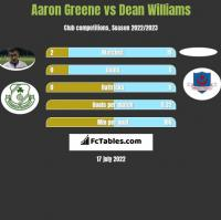 Aaron Greene vs Dean Williams h2h player stats
