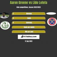 Aaron Greene vs Lido Lotefa h2h player stats