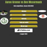Aaron Greene vs Ben Mccormack h2h player stats