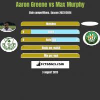 Aaron Greene vs Max Murphy h2h player stats