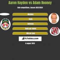 Aaron Hayden vs Adam Rooney h2h player stats
