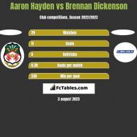 Aaron Hayden vs Brennan Dickenson h2h player stats