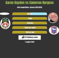 Aaron Hayden vs Cameron Burgess h2h player stats