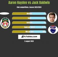Aaron Hayden vs Jack Baldwin h2h player stats
