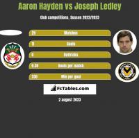 Aaron Hayden vs Joseph Ledley h2h player stats