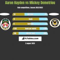 Aaron Hayden vs Mickey Demetriou h2h player stats