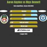 Aaron Hayden vs Rhys Bennett h2h player stats