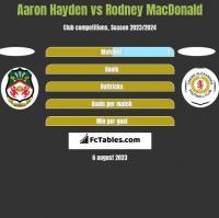 Aaron Hayden vs Rodney MacDonald h2h player stats