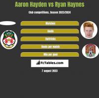 Aaron Hayden vs Ryan Haynes h2h player stats
