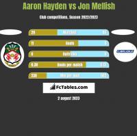 Aaron Hayden vs Jon Mellish h2h player stats