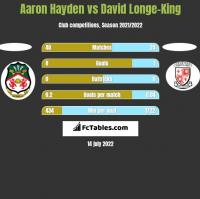 Aaron Hayden vs David Longe-King h2h player stats