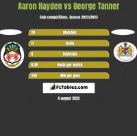 Aaron Hayden vs George Tanner h2h player stats