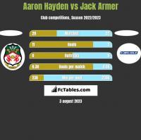Aaron Hayden vs Jack Armer h2h player stats