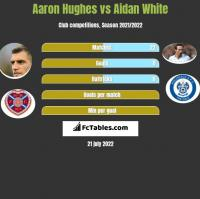 Aaron Hughes vs Aidan White h2h player stats