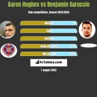 Aaron Hughes vs Benjamin Garuccio h2h player stats