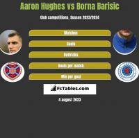 Aaron Hughes vs Borna Barisić h2h player stats