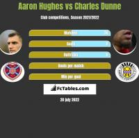 Aaron Hughes vs Charles Dunne h2h player stats