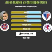 Aaron Hughes vs Christophe Berra h2h player stats