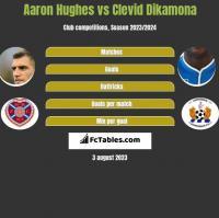 Aaron Hughes vs Clevid Dikamona h2h player stats