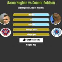 Aaron Hughes vs Connor Goldson h2h player stats