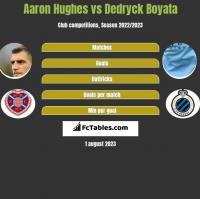 Aaron Hughes vs Dedryck Boyata h2h player stats