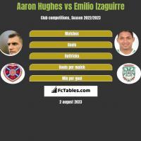 Aaron Hughes vs Emilio Izaguirre h2h player stats
