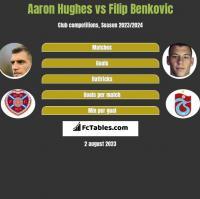 Aaron Hughes vs Filip Benkovic h2h player stats